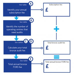 Calculating your FORS fee