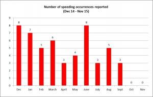 thales speeding images